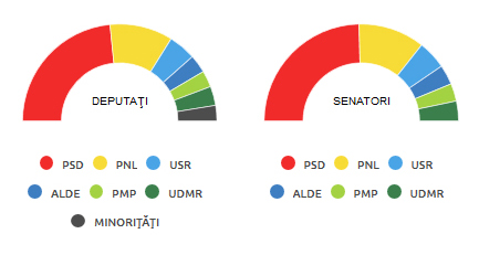 Repartizarea mandatelor în noul Parlament