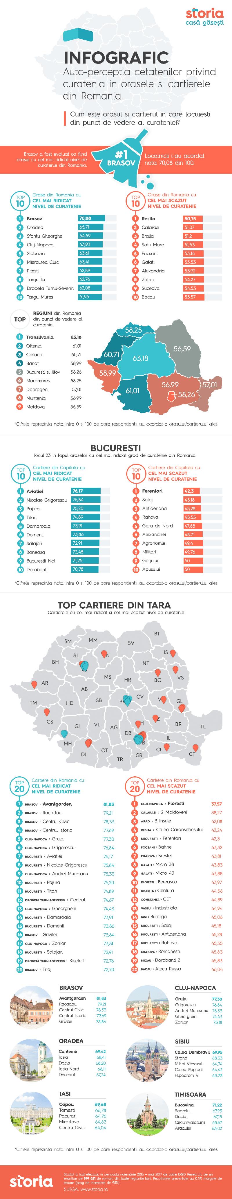 Brașov, Oradea și Sfântu Gheorghe sunt considerate cele mai curate orașe din România