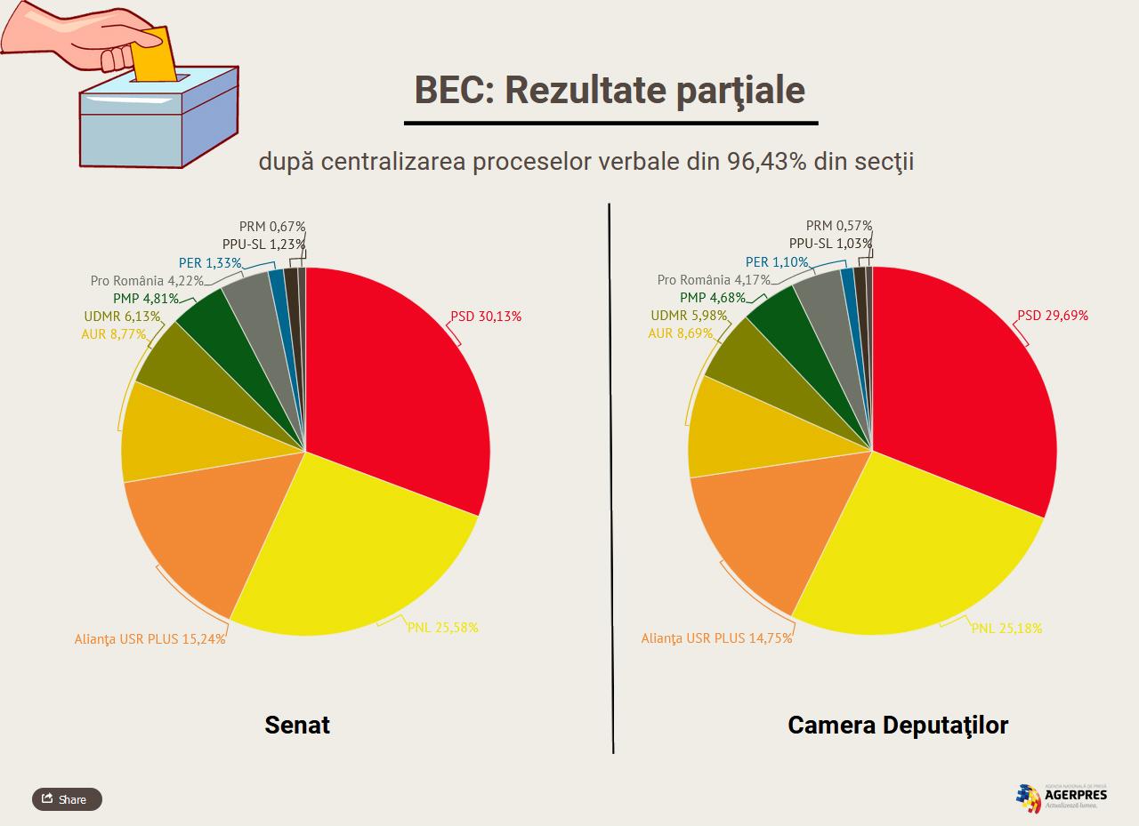Rezultate parţiale după centralizarea a 96% din secţii: Senat – PSD: 30,13%, PNL: 25,58%