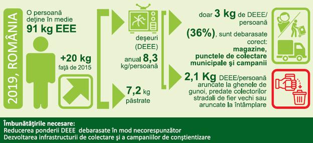 EcoForum: dialog cu presa pe problematica protecției mediului și a managementului deșeurilor în România
